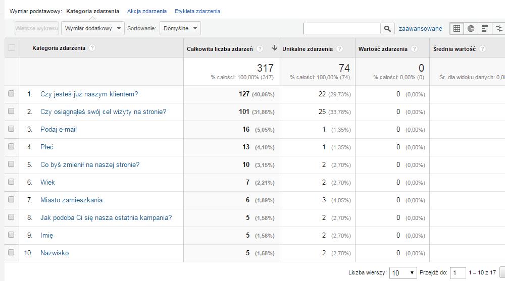 Pytania z ankiety w Google Analytics