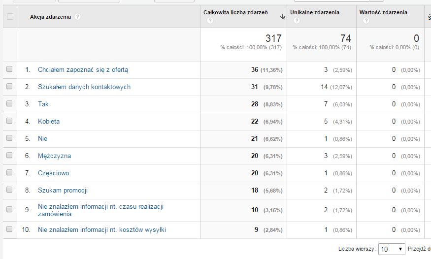 Odpowiedzi z ankiet w Google Analytics